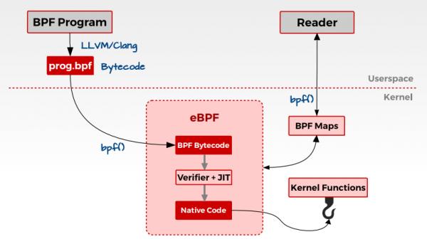 BPF简介,以及使用kubectl trace插件为kubernetes集群运行BPF程序